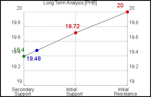 PHB Long Term Analysis for April 16 2021