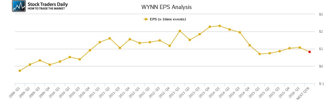 WYNN EPS Analysis