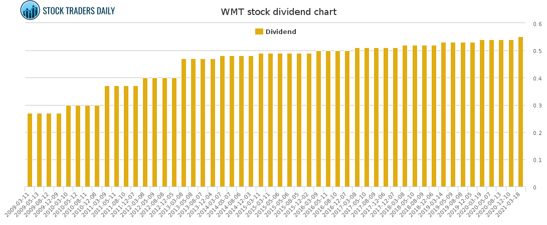 WMT Dividend Chart for May 2 2021