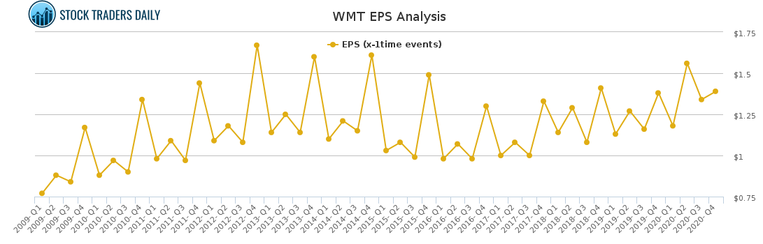 WMT EPS Analysis for May 2 2021