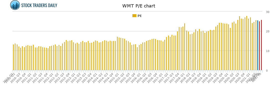 WMT PE chart for May 2 2021