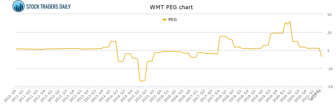 WMT PEG chart for May 2 2021