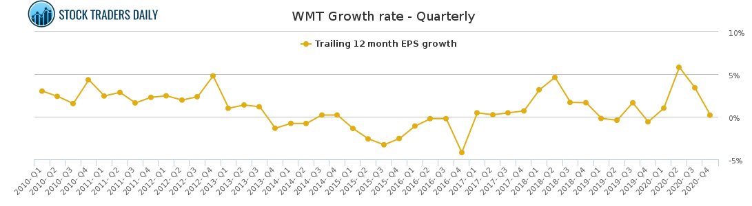 WMT Growth rate - Quarterly for May 2 2021