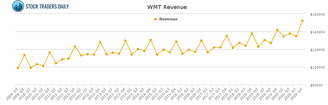 WMT Revenue chart for May 2 2021