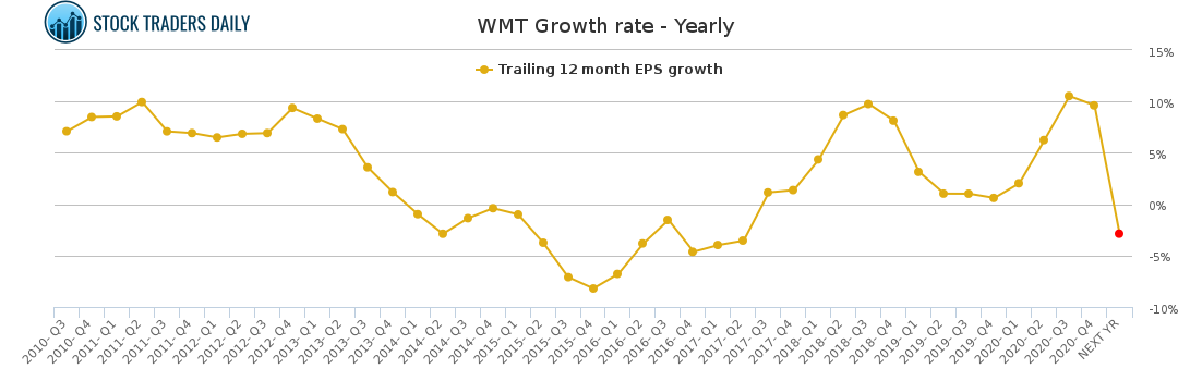 WMT Growth rate - Yearly for May 2 2021