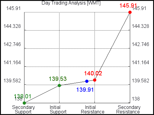 WMT Day Trading Analysis for May 2 2021