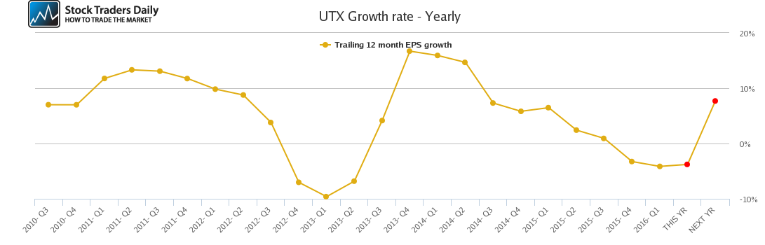 UTX Growth rate - Yearly