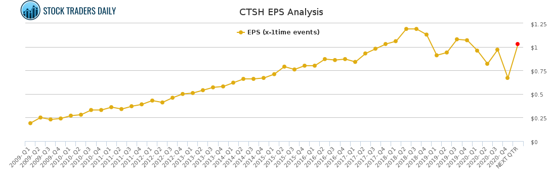 CTSH EPS Analysis for May 4 2021