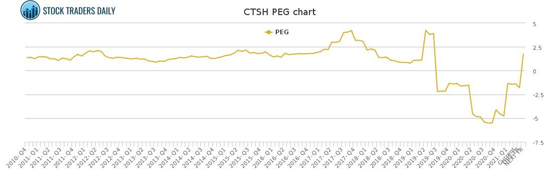 CTSH PEG chart for May 4 2021