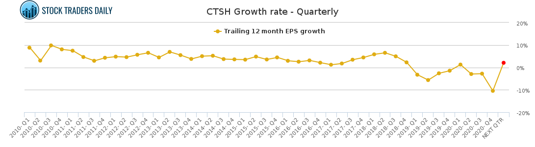 CTSH Growth rate - Quarterly for May 4 2021