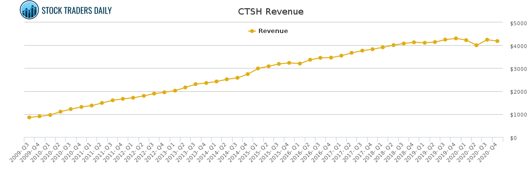 CTSH Revenue chart for May 4 2021