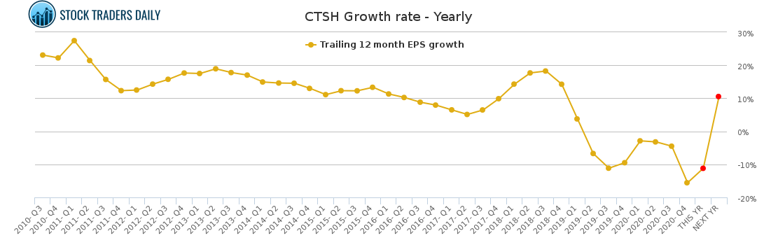 CTSH Growth rate - Yearly for May 4 2021