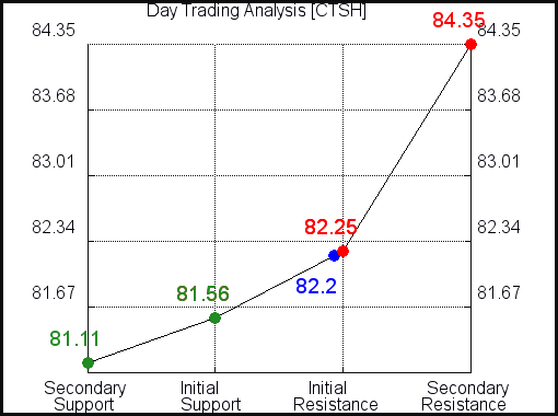 CTSH Day Trading Analysis for May 4 2021