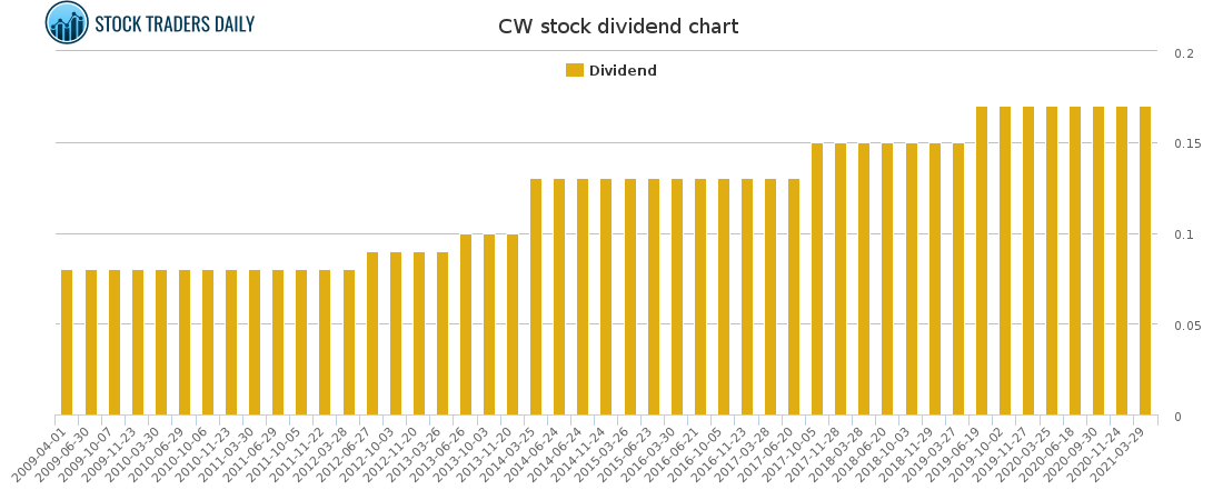 CW Dividend Chart for May 4 2021