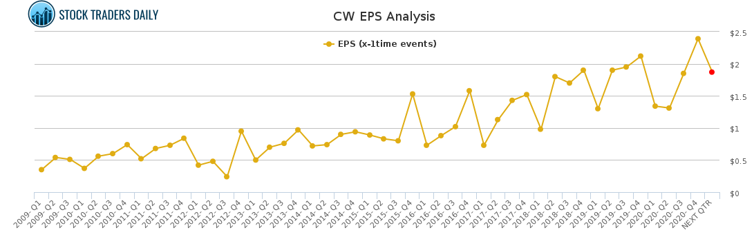 CW EPS Analysis for May 4 2021