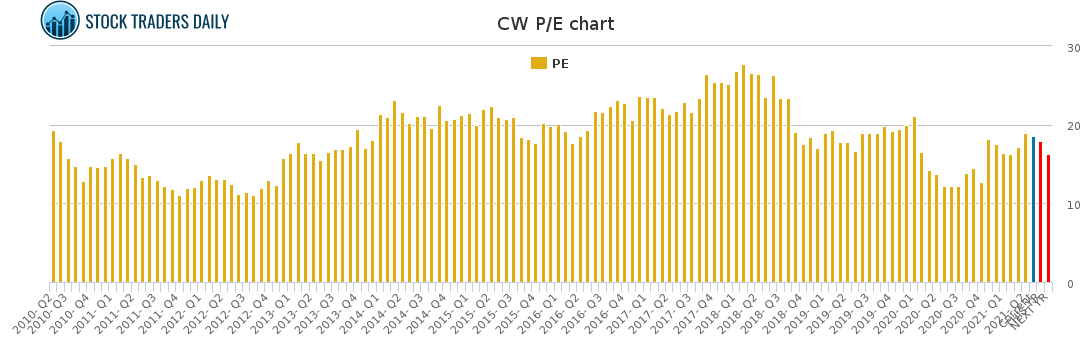 CW PE chart for May 4 2021