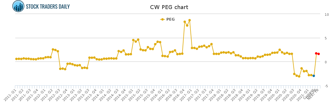 CW PEG chart for May 4 2021