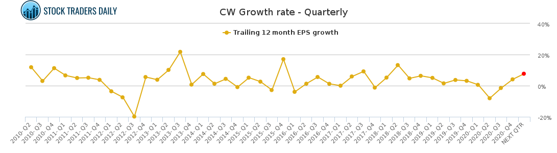 CW Growth rate - Quarterly for May 4 2021