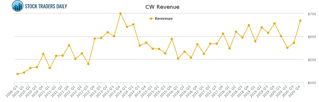 CW Revenue chart for May 4 2021