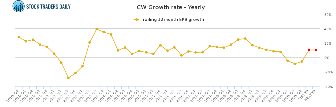 CW Growth rate - Yearly for May 4 2021