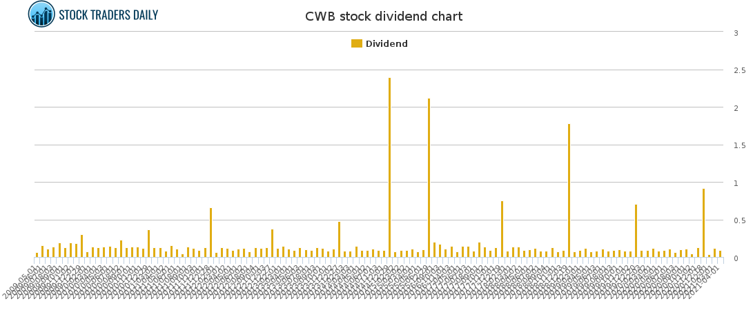 CWB Dividend Chart for May 4 2021