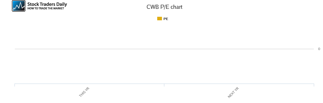 CWB PE chart for May 4 2021