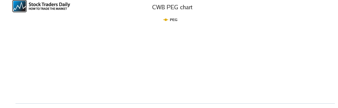 CWB PEG chart for May 4 2021