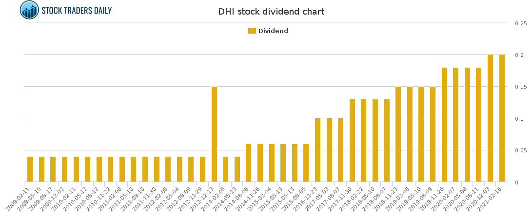 DHI Dividend Chart for May 4 2021