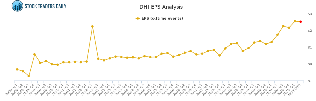 DHI EPS Analysis for May 4 2021