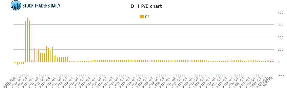 DHI PE chart for May 4 2021