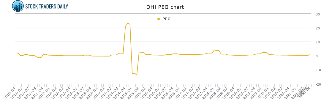 DHI PEG chart for May 4 2021