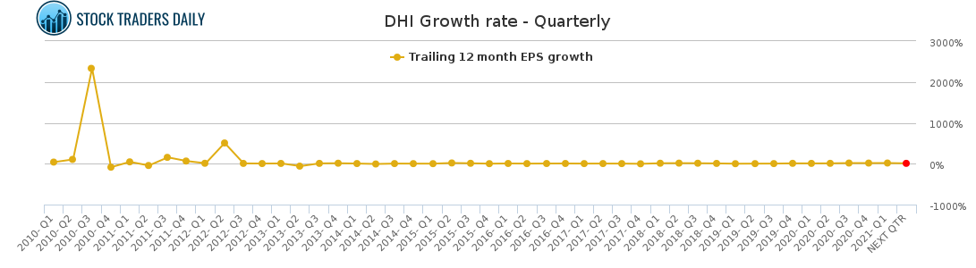 DHI Growth rate - Quarterly for May 4 2021