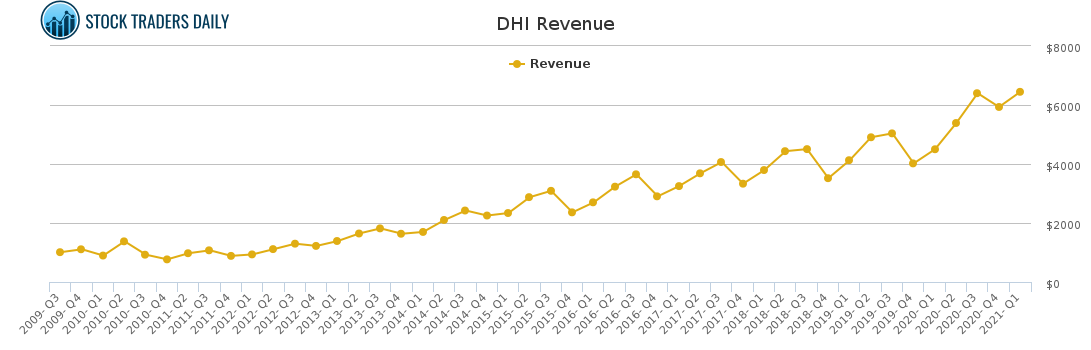 DHI Revenue chart for May 4 2021