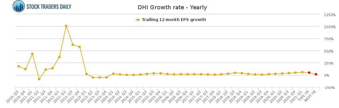 DHI Growth rate - Yearly for May 4 2021