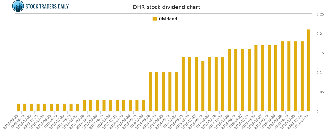 DHR Dividend Chart for May 4 2021