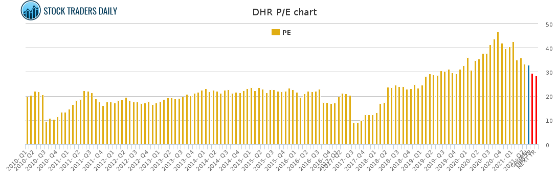 DHR PE chart for May 4 2021
