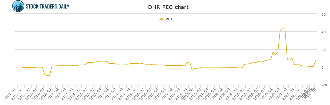 DHR PEG chart for May 4 2021