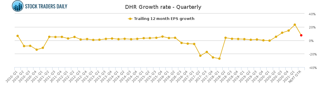 DHR Growth rate - Quarterly for May 4 2021