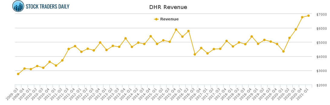 DHR Revenue chart for May 4 2021