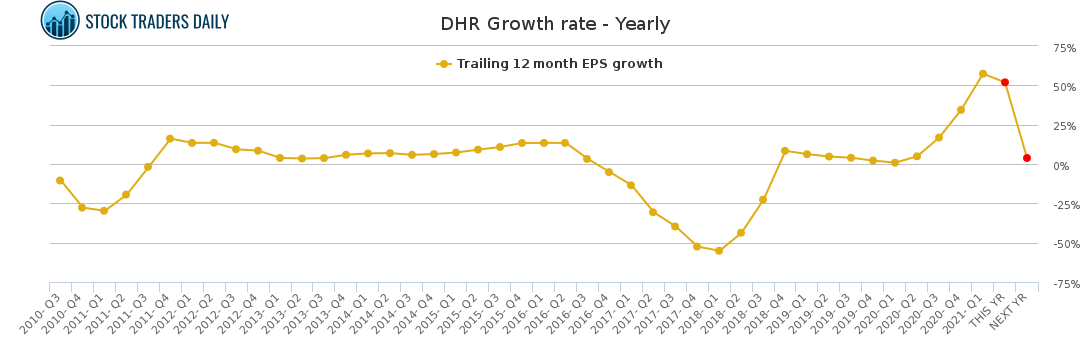 DHR Growth rate - Yearly for May 4 2021