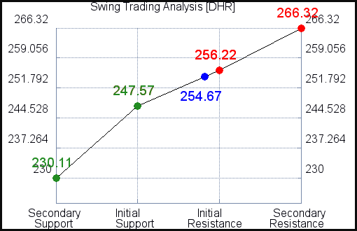 DHR Swing Trading Analysis for May 4 2021