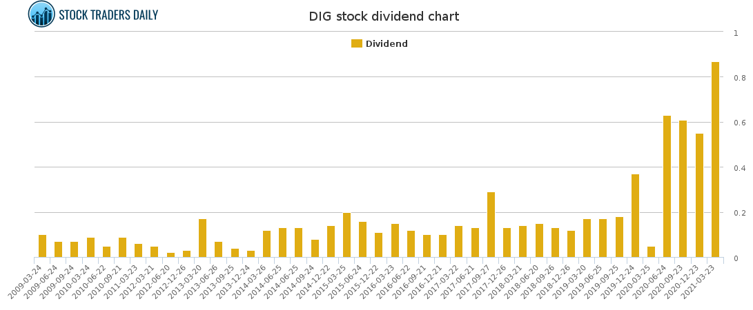DIG Dividend Chart for May 4 2021