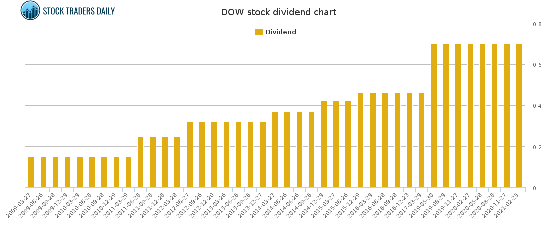 DOW Dividend Chart for May 4 2021