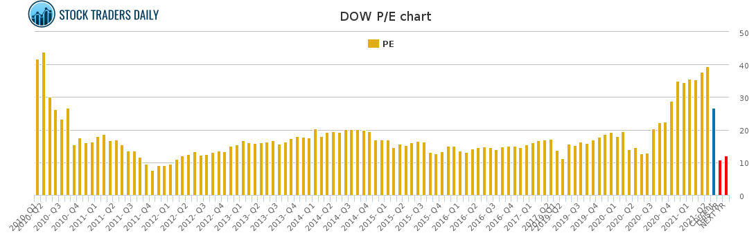 DOW PE chart for May 4 2021