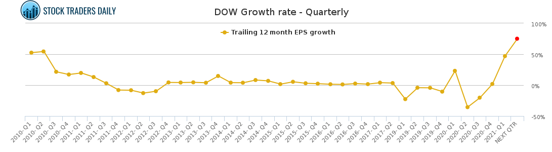 DOW Growth rate - Quarterly for May 4 2021
