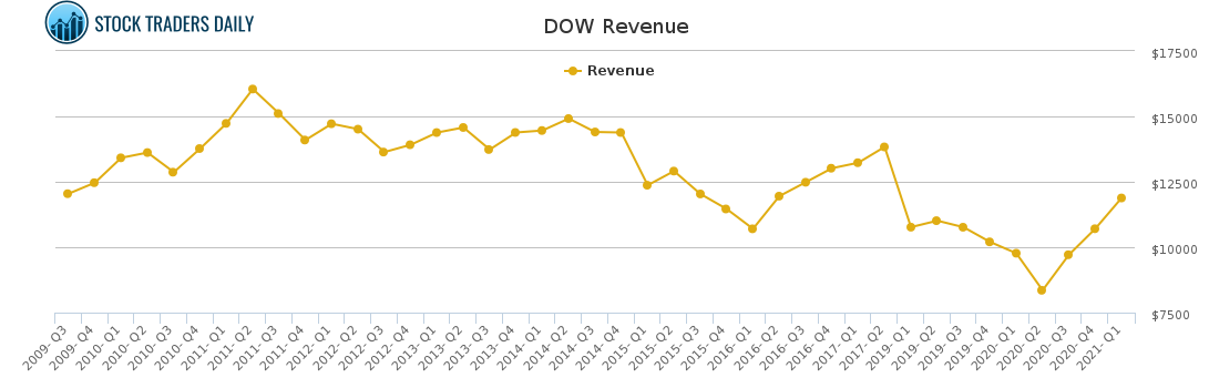 DOW Revenue chart for May 4 2021