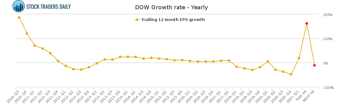 DOW Growth rate - Yearly for May 4 2021