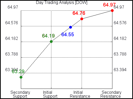 DOW Day Trading Analysis for May 4 2021
