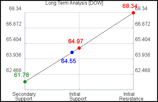 DOW Long Term Analysis for May 4 2021