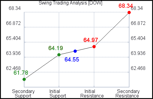 DOW Swing Trading Analysis for May 4 2021
